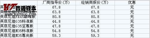 英菲尼迪m系列_进口大排量车调查 英菲尼迪全系——贯通日本汽车频道