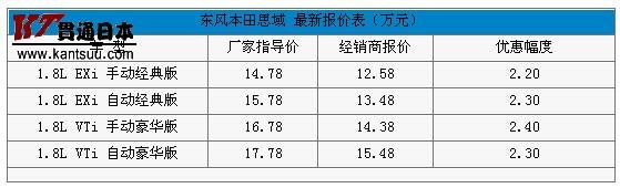 本田思域的价格表