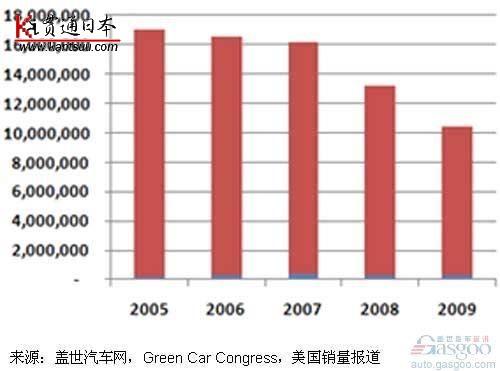 近6年美国混合动力汽车销量简析――贯通日本汽车