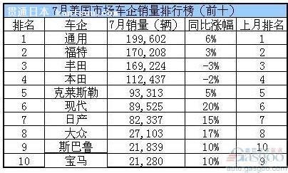 美国汽车销量微增――贯通日本